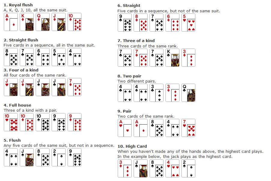 poker hand ranks